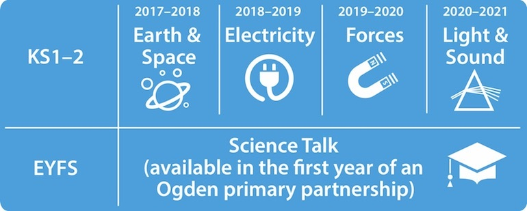 CPD Programme for partnerships 2017-18 Earth and Space; 2018-19 Electricity; 2019-2020 Forces; 2020-21 Light and Sound. There is also Science Talk for Early Years and Foundation