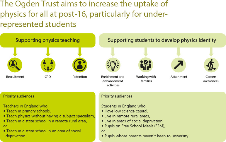 The Ogden Trust mission: The Ogden Trust aims to increase the uptake of physics for all at post-16, particularly for those from under-represented groups, through supporting physics teaching; and supporting students to develop physics identity. The priority audiences for the Trust include teachers without a physics background, teachers and students in remote rural areas or in areas of social deprivation and students on free school meals.